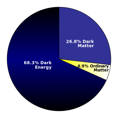 Source: Wikipedia Dark Matter and Energy DMPie_2013_svg