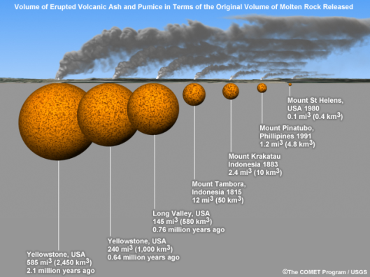 USGS - The Comet Program